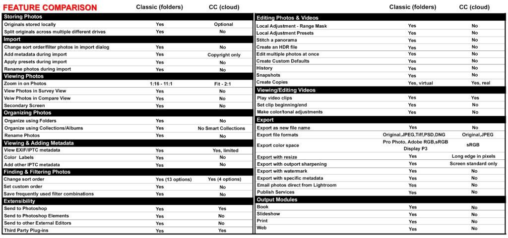 lightroom cc vs lightroom classic cc features